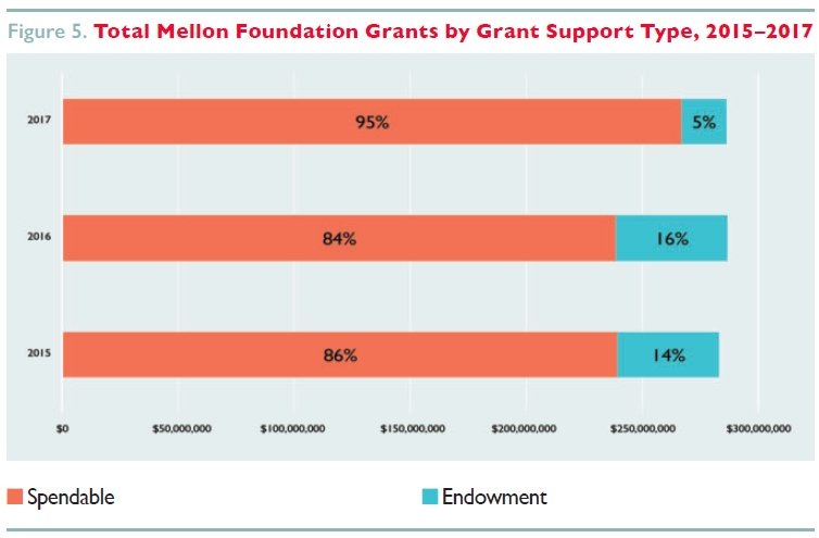 Total 2017 Mellon Foundation Grants by Grant Type