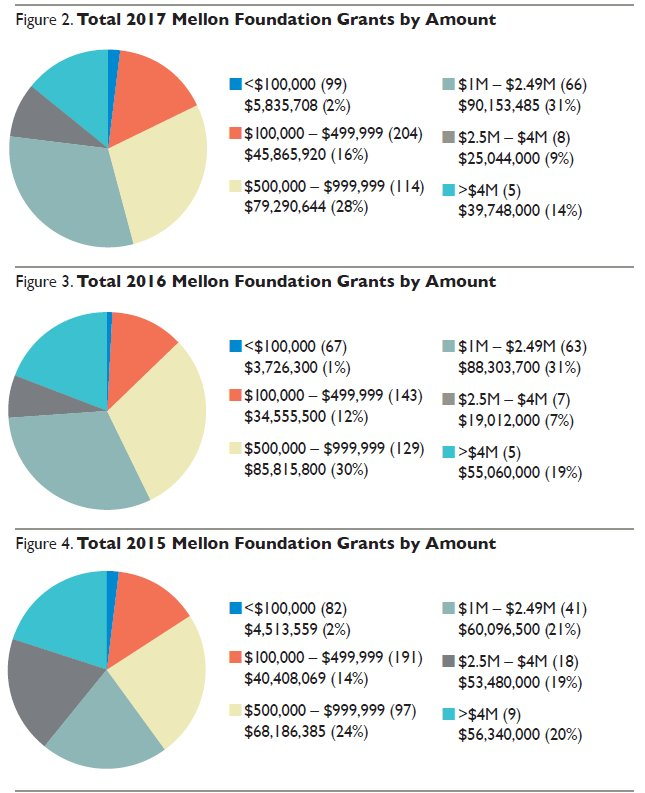 Graphs illustrating Total 2017 Mellon Foundation Grants